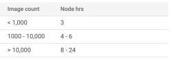 table with node hours depending on number of images