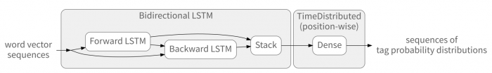 bi-lstm network layers