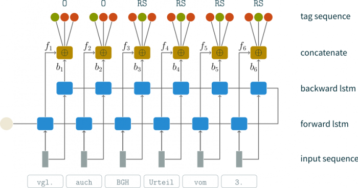 bi-lstm network architecture