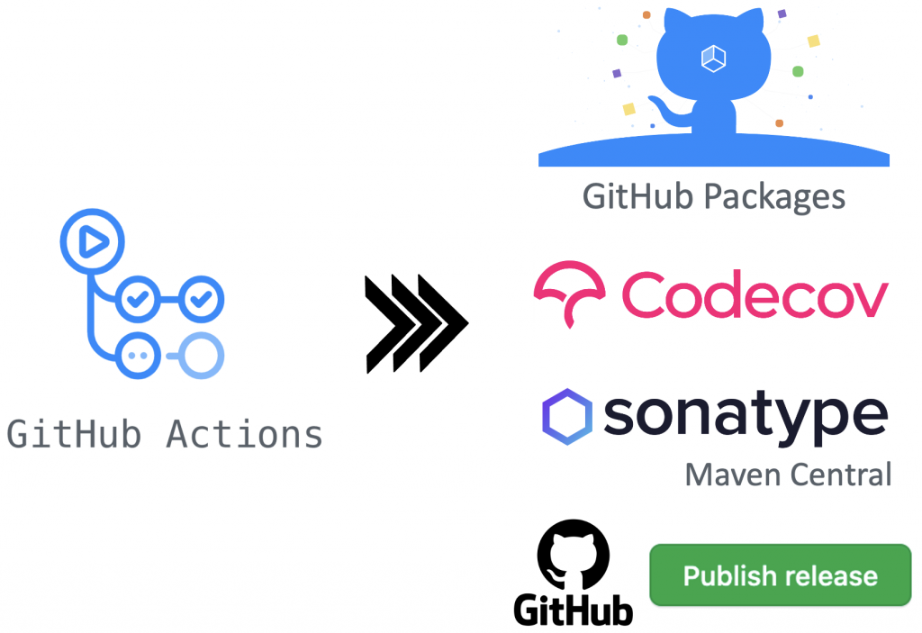 GitHub Actions CI-Pipeline overview with GitHub Packages, Codecov, Maven Central and GitHub Releases