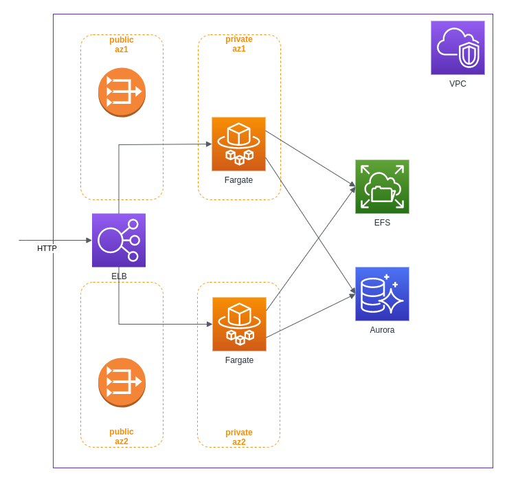 context path and docker file