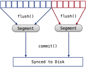 Illustration of the Lucene flush() and commit() operations.