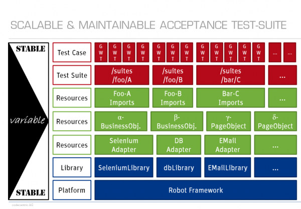 Scalable and Maintainable Acceptance Test-Suite