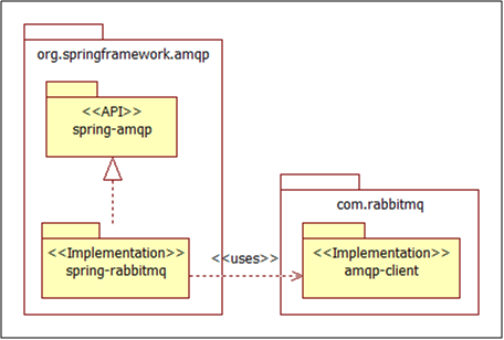 AMQP Messaging with RabbitMQ and Spring - codecentric AG Blog
